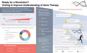 Ready for a Revolution? Uniting to Improve Understanding of Gene Therapy.